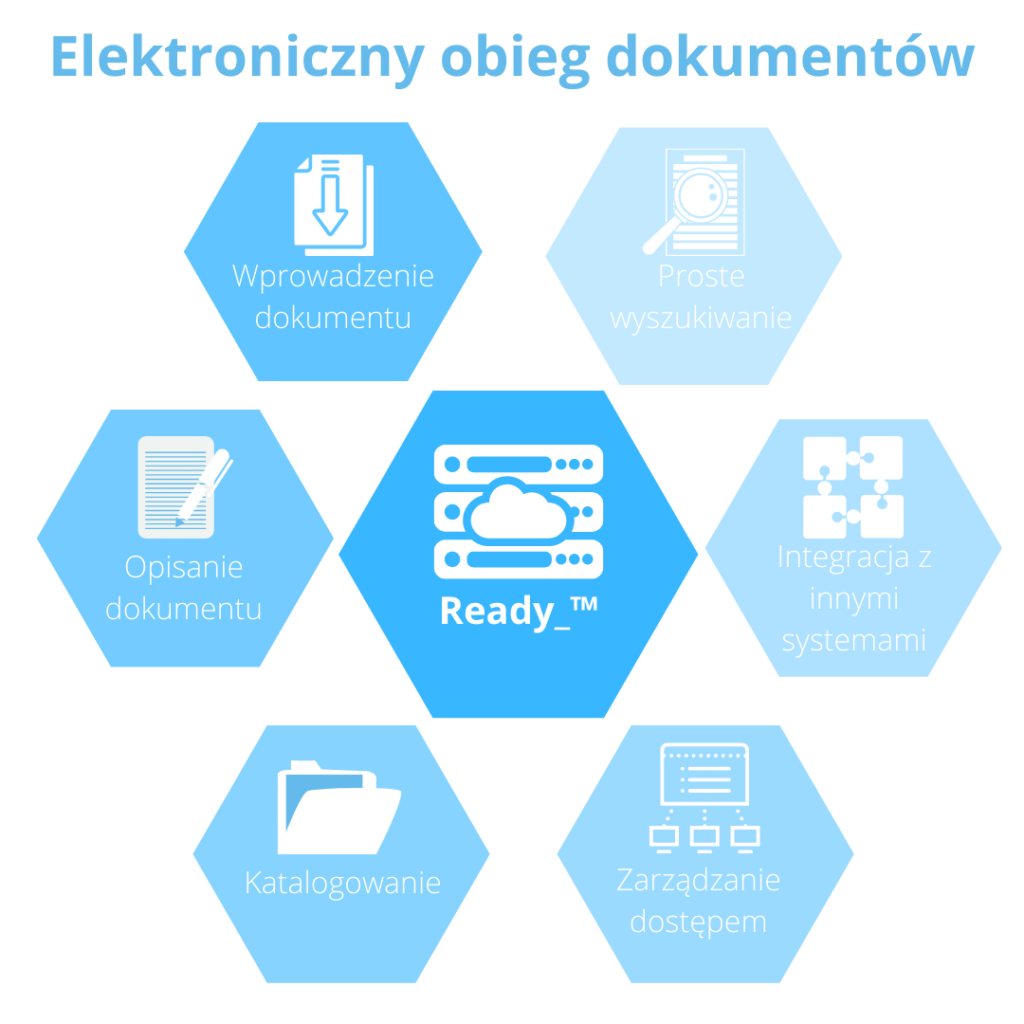 Ready elektroniczny obieg dokumentow plansoft