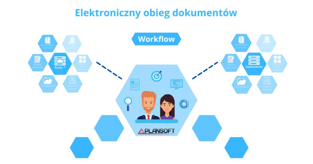workflow elektroniczny obieg dokumentów w systemie edokumenty plansoft